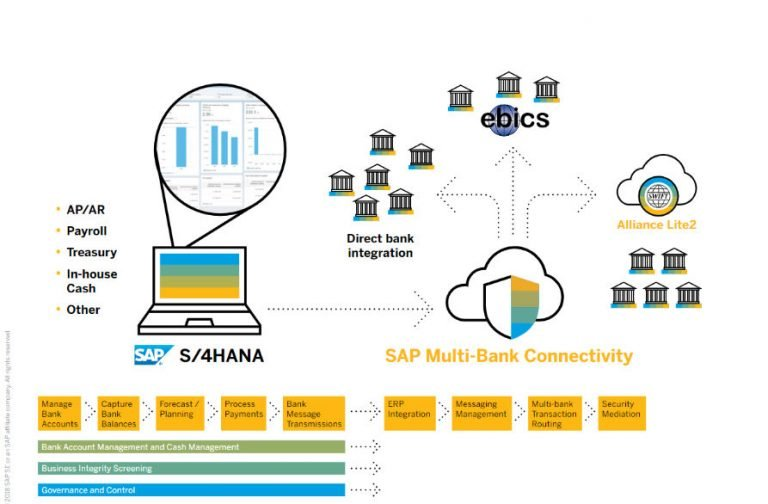 SAP S/4HANA involving Multi-Bank Connectivity