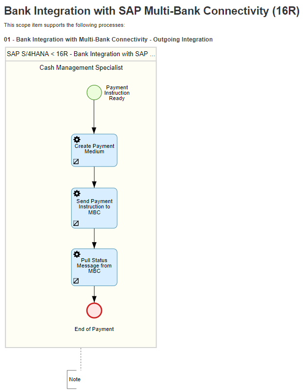 Bank Integration with SAP Multi-Bank Connectivity