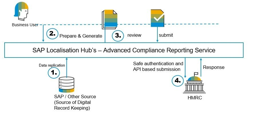 Make tax digital with SAP Advanced Compliance Reporting Service