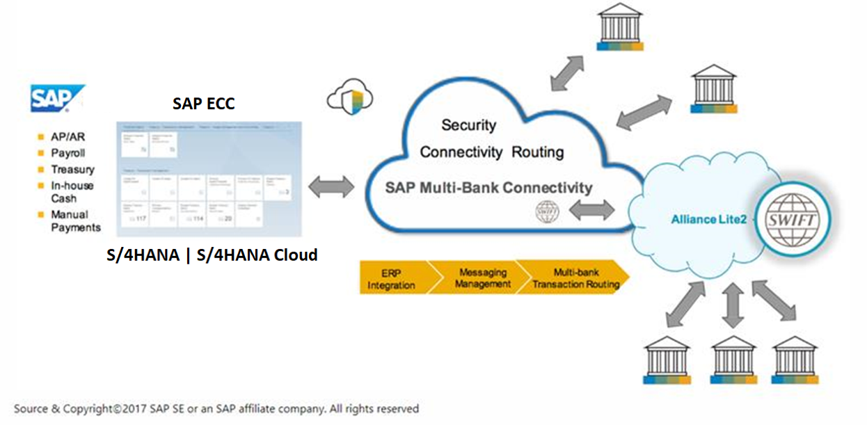 Overview of SAP Bank Communication Management