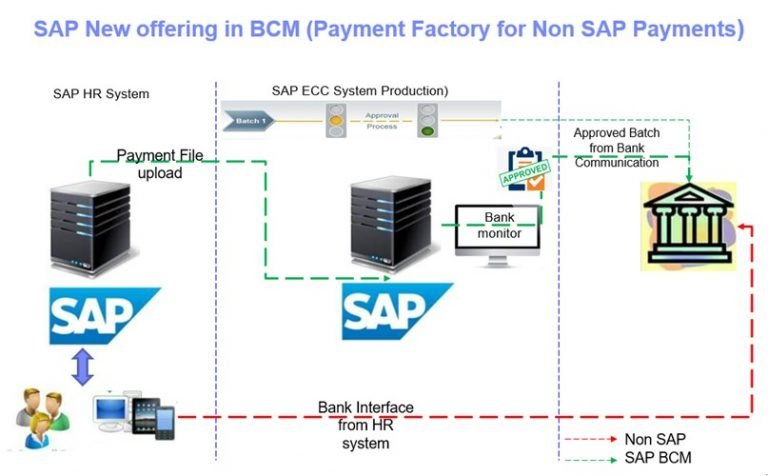 SAP New Offering in BCM