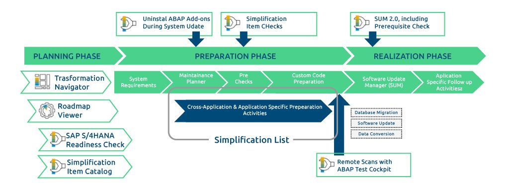 SAP Implementation phases