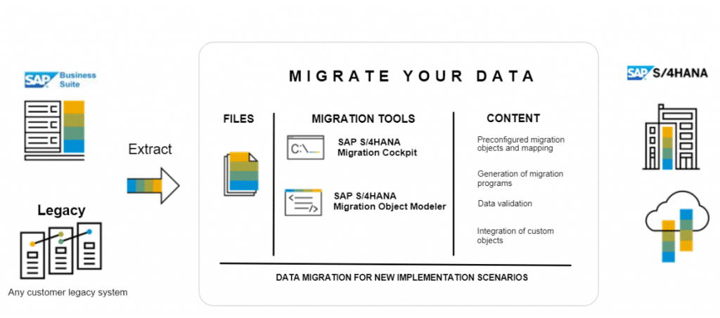 Data migration- SAP S/4HANA