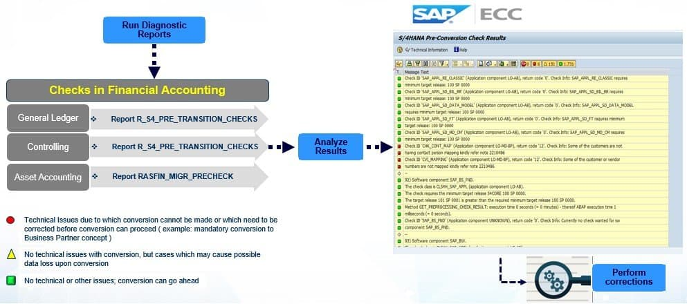 Pre-Conversion process involved in S4HANA
