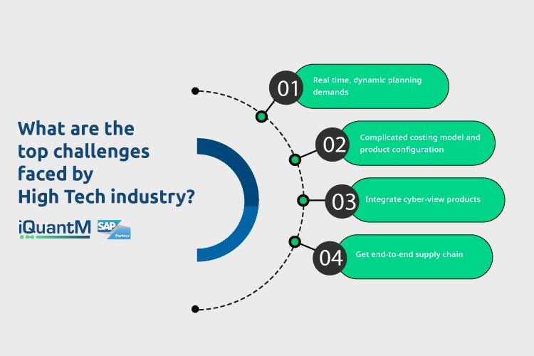 SAP for High Tech industry| SAP Business software