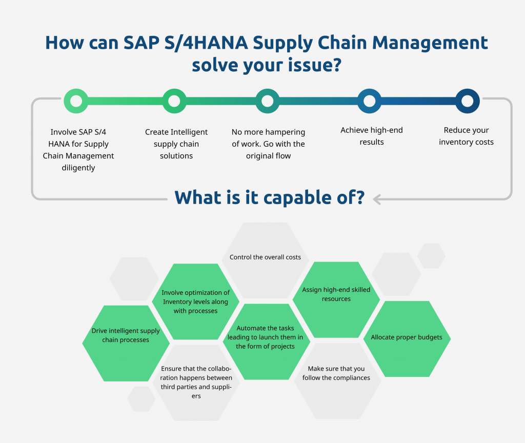 SAP S/4HANA| Supply Chain Management