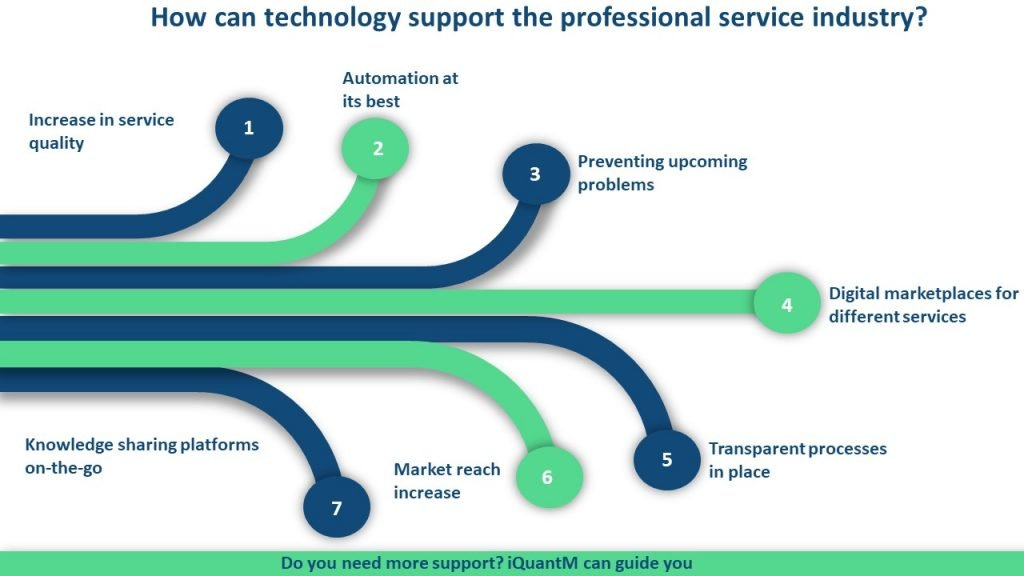 Professional services industry