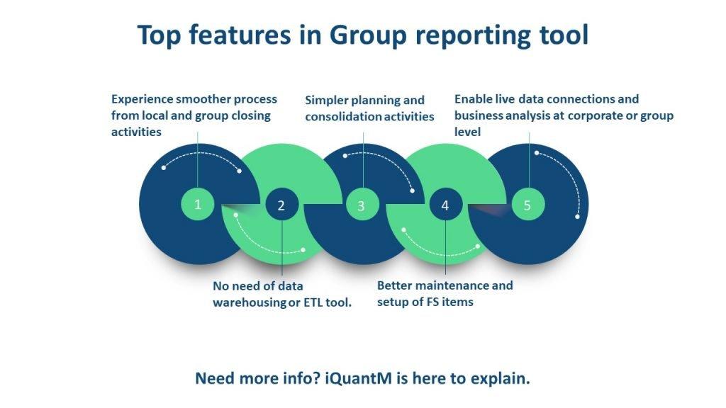 SAP Group reporting