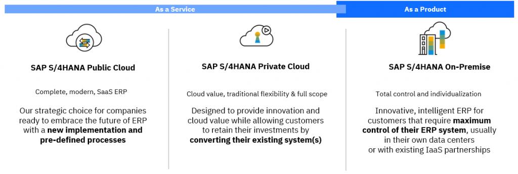 SAP S/4HANA Public vs Private vs On-Premise