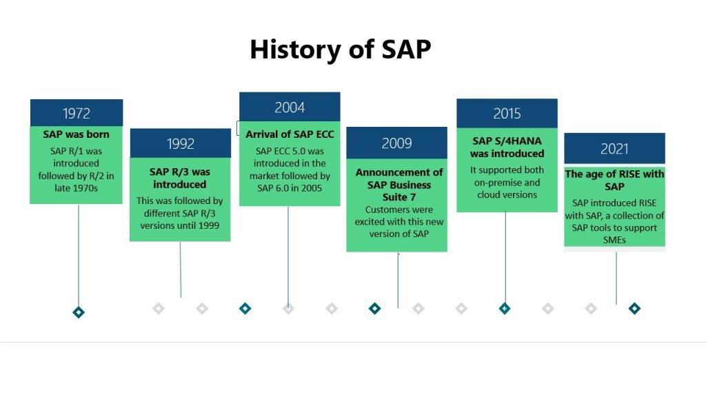 SAP Evolution| Evolution of SAP